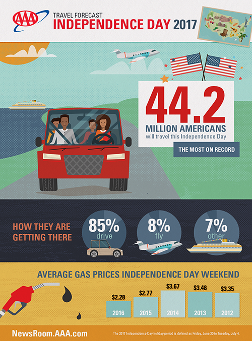 17-0035_Fourth-of-July-Travel-Forecast-Infographic_v5.png