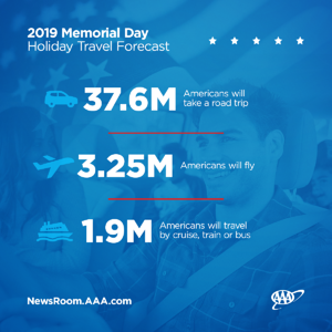 2019 Memorial Day Holiday Travel Forecast Graphic - Modes of Travel_1200x1200