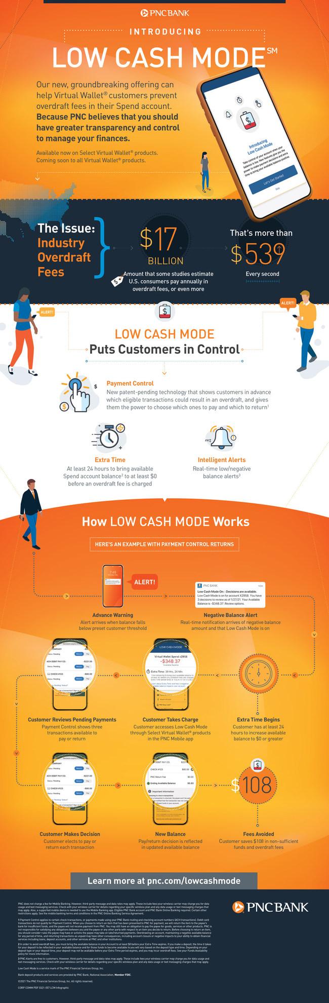 PNC_Low_Cash_Mode_Infographic